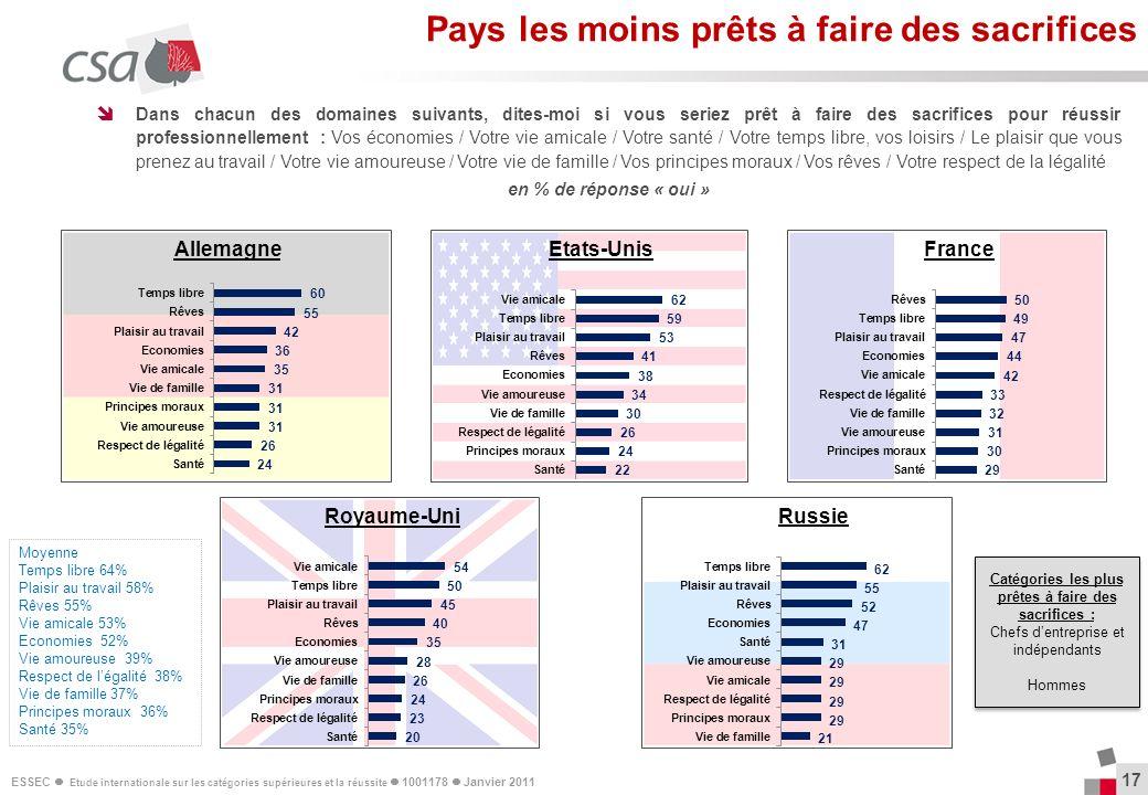 ESSEC Etude internationale sur les catégories supérieures et la réussite 1001178 Janvier 2011 17 Dans chacun des domaines suivants, dites-moi si vous