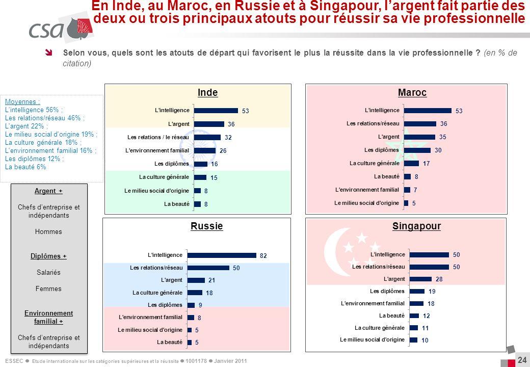 ESSEC Etude internationale sur les catégories supérieures et la réussite 1001178 Janvier 2011 24 Selon vous, quels sont les atouts de départ qui favor