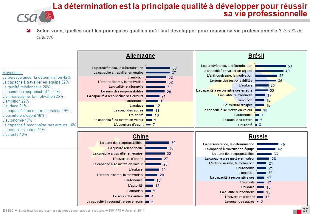 ESSEC Etude internationale sur les catégories supérieures et la réussite 1001178 Janvier 2011 27 Selon vous, quelles sont les principales qualités qui