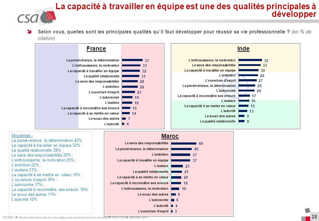 ESSEC Etude internationale sur les catégories supérieures et la réussite 1001178 Janvier 2011 28 Selon vous, quelles sont les principales qualités qui
