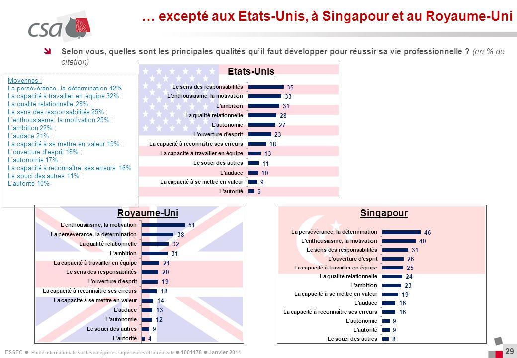 ESSEC Etude internationale sur les catégories supérieures et la réussite 1001178 Janvier 2011 Etats-Unis 29 Selon vous, quelles sont les principales q