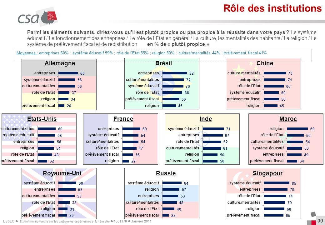 ESSEC Etude internationale sur les catégories supérieures et la réussite 1001178 Janvier 2011 30 Parmi les éléments suivants, diriez-vous qu'il est pl