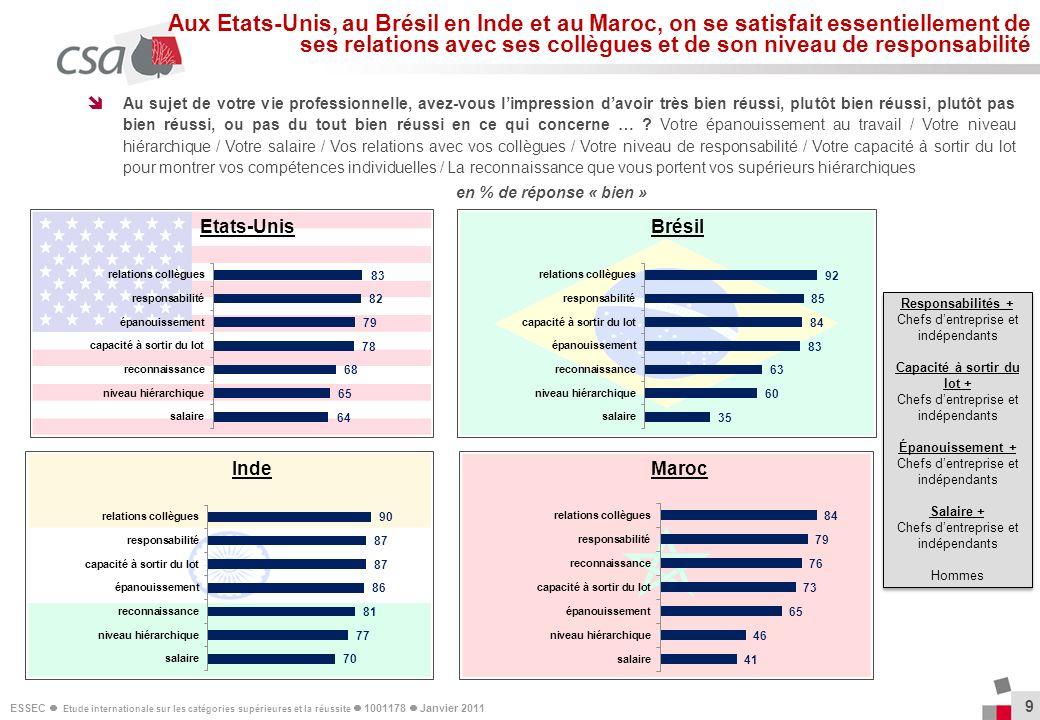 ESSEC Etude internationale sur les catégories supérieures et la réussite 1001178 Janvier 2011 30 Parmi les éléments suivants, diriez-vous qu il est plutôt propice ou pas propice à la réussite dans votre pays .