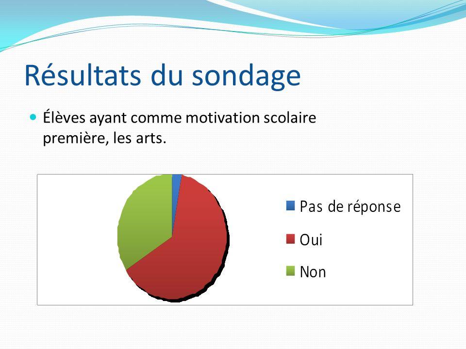Résultats du sondage Élèves ayant comme motivation scolaire première, les arts.