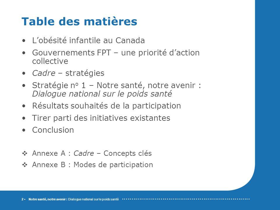 Notre santé, notre avenir : Dialogue national sur le poids santé 3 Lobésité infantile au Canada Plus dun enfant sur quatre est en surpoids ou obèse Tendance – entre 1978-1979 et 2004 : La prévalence combinée du surpoids et de lobésité chez les 2 à 17 ans est passée de 15 % à 26 % (8 % obèses, 18 % surpoids) La hausse la plus forte a été observée chez les jeunes de 12 à 17 ans (de 14 % à 29 %) Conséquences immédiates et à long terme pour la santé - p.
