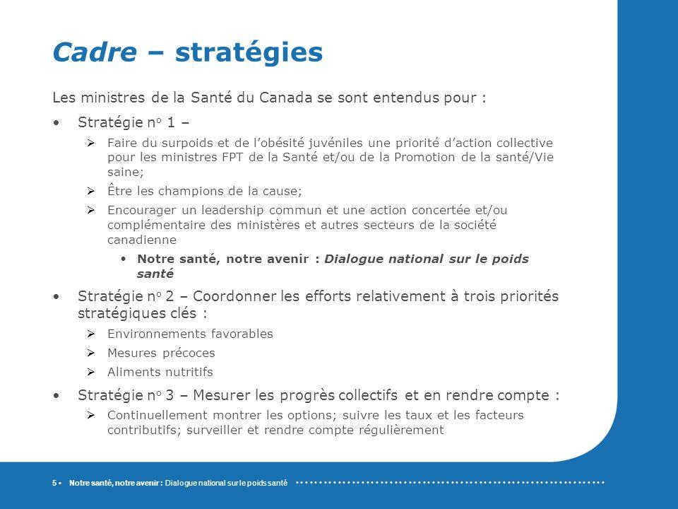 Notre santé, notre avenir : Dialogue national sur le poids santé 6 Cadre – stratégies (suite) StratégieExemples de questions et de défis clés Exemples de domaines à explorer 1.0.