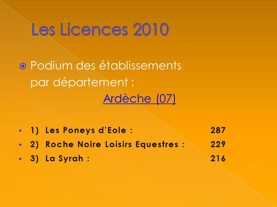 Podium des établissements par département : Ardèche (07) 1) Les Poneys dEole :287 1) Les Poneys dEole :287 2) Roche Noire Loisirs Equestres :229 2) Roche Noire Loisirs Equestres :229 3) La Syrah : 216 3) La Syrah : 216