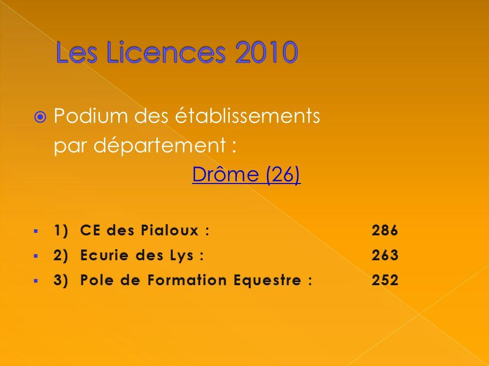 Podium des établissements par département : Drôme (26) 1) CE des Pialoux :286 1) CE des Pialoux :286 2) Ecurie des Lys :263 2) Ecurie des Lys :263 3) Pole de Formation Equestre : 252 3) Pole de Formation Equestre : 252