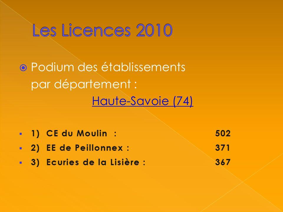 Podium des établissements par département : Haute-Savoie (74) 1) CE du Moulin :502 1) CE du Moulin :502 2) EE de Peillonnex :371 2) EE de Peillonnex :371 3) Ecuries de la Lisière : 367 3) Ecuries de la Lisière : 367