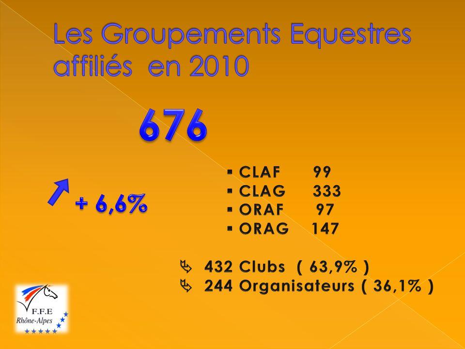 Podium des établissements par département : Isère (38) 1) CH des Alpes :634 1) CH des Alpes :634 2) Rando Cheval :550 2) Rando Cheval :550 3) Etrier du Dauphiné : 529 3) Etrier du Dauphiné : 529