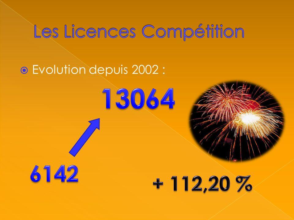 Evolution depuis 2002 :