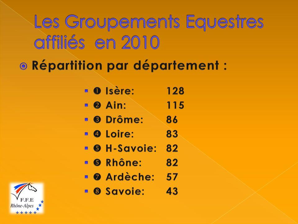 Podium des établissements par département : Loire (42) 1) CE du Pilat :459 1) CE du Pilat :459 2) CE de Farnay :326 2) CE de Farnay :326 3) Ecuries Bourgier et Joly : 311 3) Ecuries Bourgier et Joly : 311
