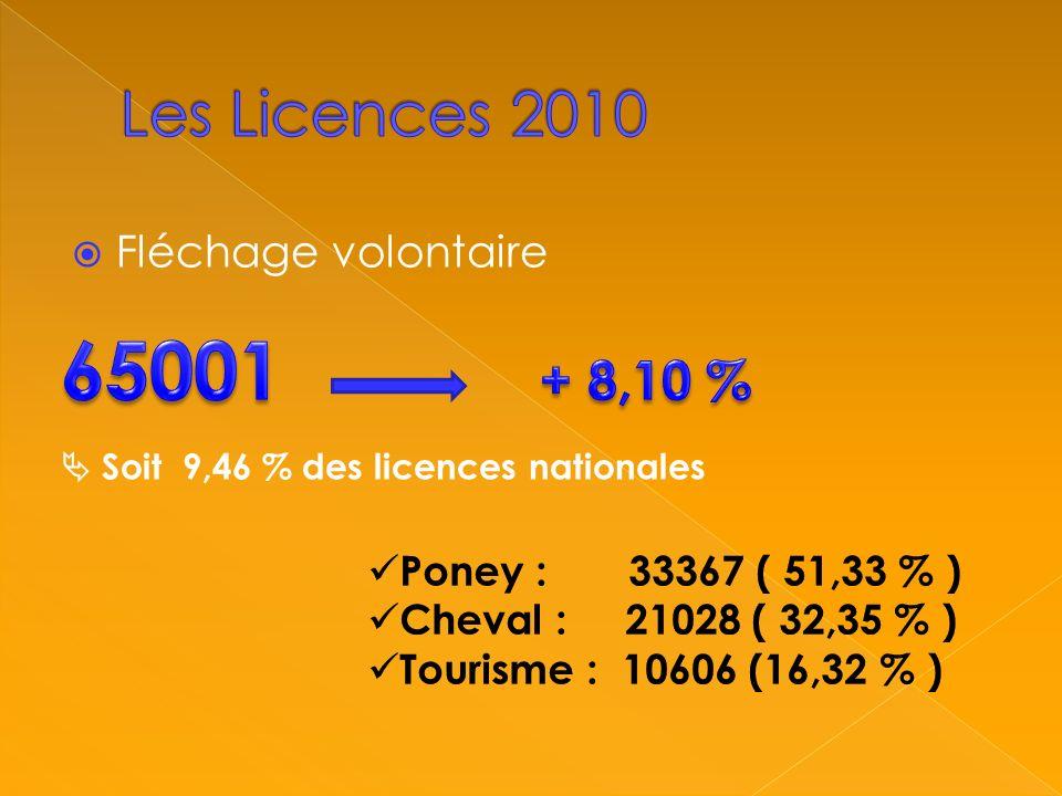 Fléchage volontaire Soit 9,46 % des licences nationales