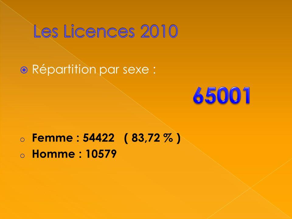 Evolution des licences depuis 2002 :