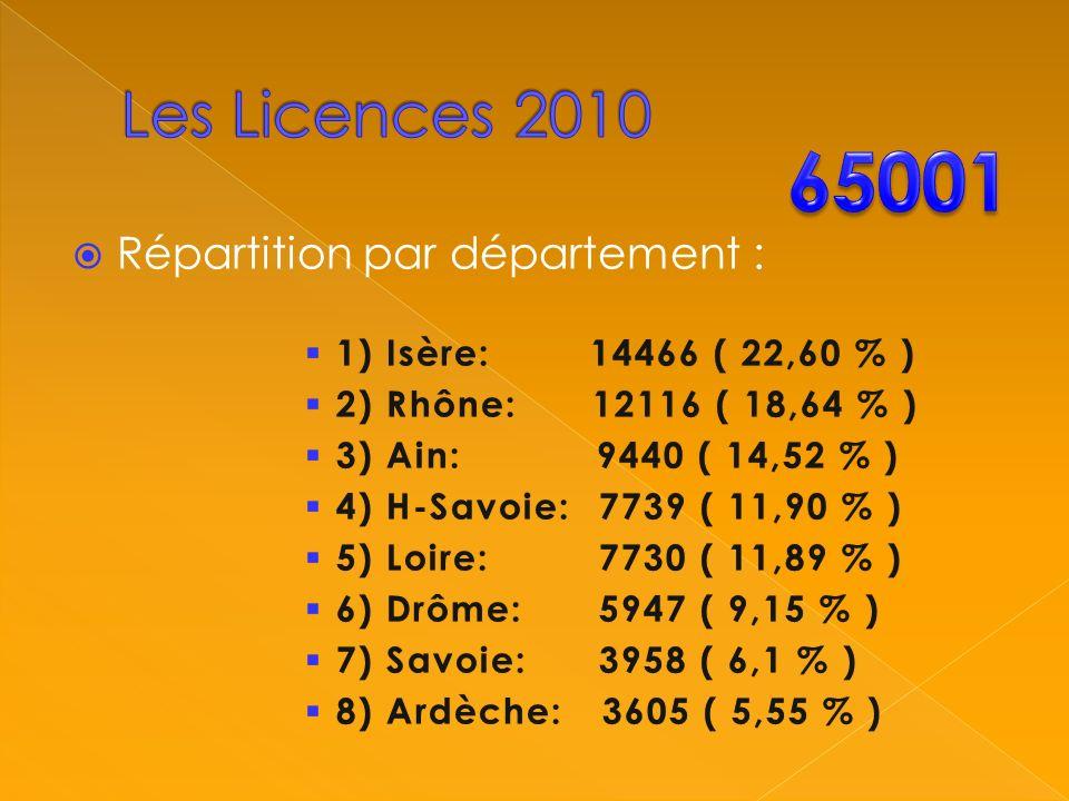 Répartition par département : 1) Isère: 14466 ( 22,60 % ) 1) Isère: 14466 ( 22,60 % ) 2) Rhône: 12116 ( 18,64 % ) 2) Rhône: 12116 ( 18,64 % ) 3) Ain: 9440 ( 14,52 % ) 3) Ain: 9440 ( 14,52 % ) 4) H-Savoie: 7739 ( 11,90 % ) 4) H-Savoie: 7739 ( 11,90 % ) 5) Loire: 7730 ( 11,89 % ) 5) Loire: 7730 ( 11,89 % ) 6) Drôme: 5947 ( 9,15 % ) 6) Drôme: 5947 ( 9,15 % ) 7) Savoie:3958 ( 6,1 % ) 7) Savoie:3958 ( 6,1 % ) 8) Ardèche: 3605 ( 5,55 % ) 8) Ardèche: 3605 ( 5,55 % )