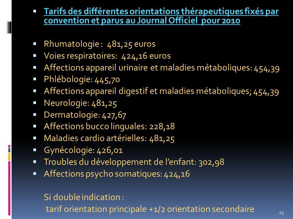 Tarifs des différentes orientations thérapeutiques fixés par convention et parus au Journal Officiel pour 2010 Rhumatologie : 481,25 euros Voies respi