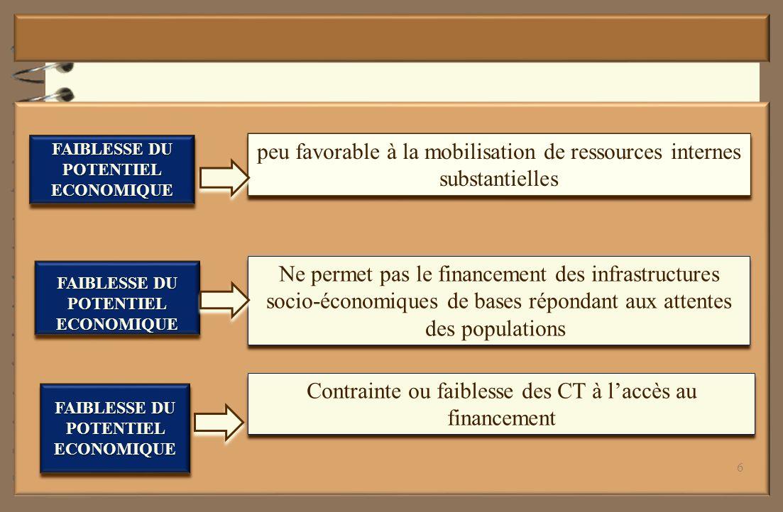 Les transferts financiers provenant du FPDCT Le FPDCT fonctionne à travers des guichets de financement suivants: le Guichet Subventions pour la mobilisation et la gestion de fonds fongibles à repartir entre les CT conformément aux critères de calcul des droits de tirage définis dans le code de financement du FPDCT le Guichet Prêts / Garanties aux emprunts pour la mobilisation et la gestion de fonds fongibles destinés à faire des prêts aux collectivités territoriales ou des garanties aux emprunts pour les investissements dont la rentabilité est dûment établie les Guichets et Comptes spécifiques pour la mobilisation et la gestion des ressources spécifiques non fongibles affectées conformément aux Politiques/Stratégies de développement définies par le Gouvernement, et mises en œuvre à travers des Programmes/projets et des fonds sectoriels et nationaux 17