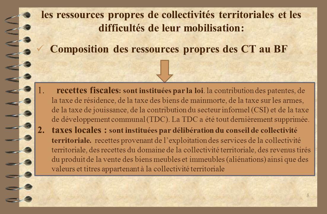 les ressources propres de collectivités territoriales et les difficultés de leur mobilisation: Composition des ressources propres des CT au BF 1.