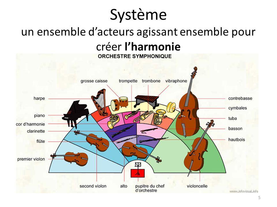 Système un ensemble dacteurs agissant ensemble pour créer lharmonie 5