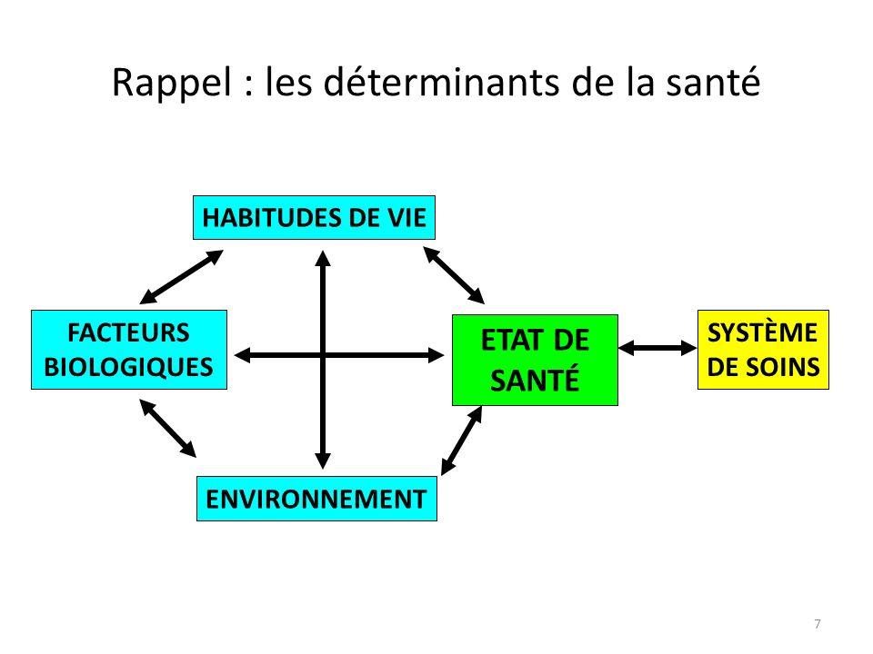 7 Rappel : les déterminants de la santé HABITUDES DE VIE FACTEURS BIOLOGIQUES ENVIRONNEMENT ETAT DE SANTÉ SYSTÈME DE SOINS