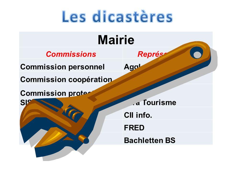 Mairie CommissionsReprésentations Commission personnelAgglo Commission coopérationAMDD/AJC Commission protection, SIS, PC, PoliceJura Tourisme CII info.