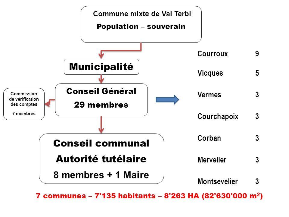 7 bourgeoisies 6 Assemblées bourgeoises 1 bourgeoisie autonome Corban Conseil et administration indépendants Commune mixte de Val Terbi Population – souverain 7 communes – 7 135 habitants – 8 263 HA (82 630 000 m 2 )