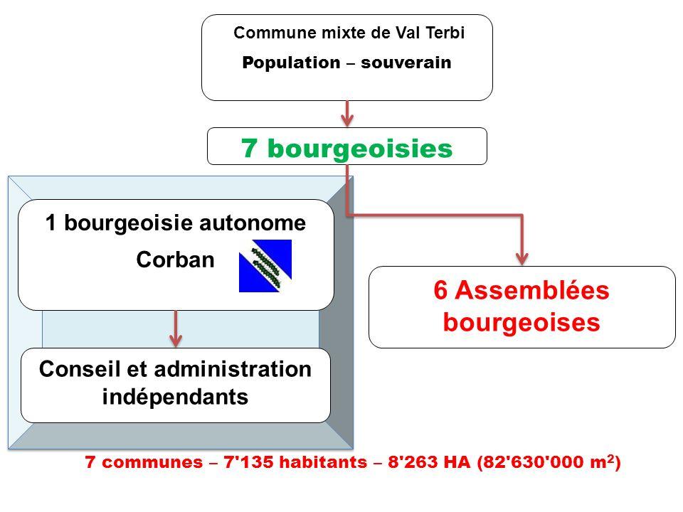 Bâtiments CommissionsReprésentations Commission BâtimentsEcoles Bât.