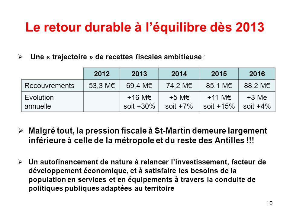 Le retour durable à léquilibre dès 2013 Une « trajectoire » de recettes fiscales ambitieuse : Malgré tout, la pression fiscale à St-Martin demeure lar