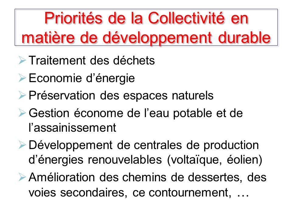 Priorités de la Collectivité en matière de développement durable Traitement des déchets Economie dénergie Préservation des espaces naturels Gestion éc