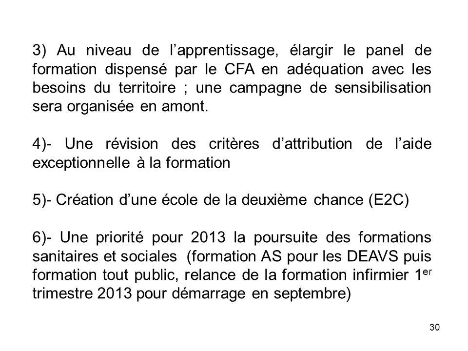 30 3) Au niveau de lapprentissage, élargir le panel de formation dispensé par le CFA en adéquation avec les besoins du territoire ; une campagne de se