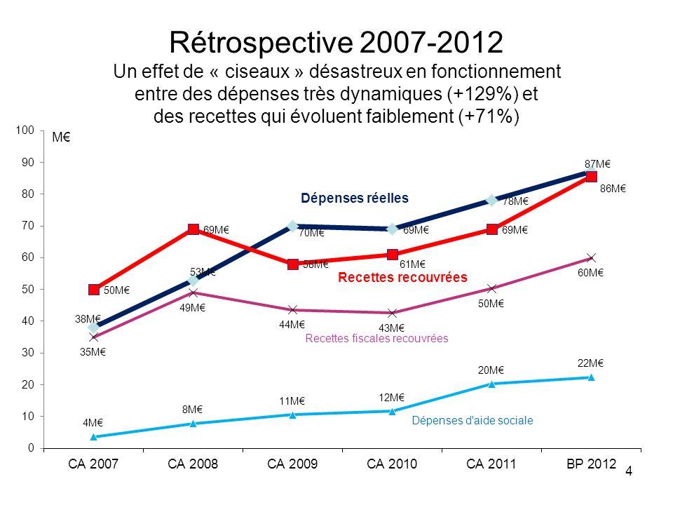 Rétrospective 2007-2012 Un effet de « ciseaux » désastreux en fonctionnement entre des dépenses très dynamiques (+129%) et des recettes qui évoluent f