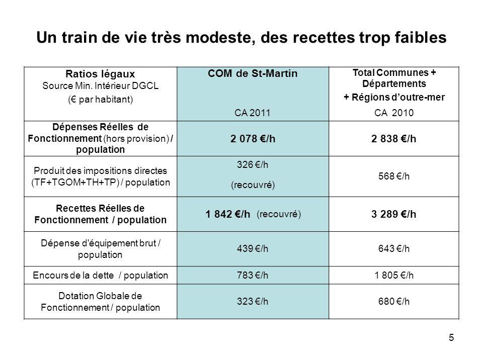 5 Un train de vie très modeste, des recettes trop faibles Ratios légaux Source Min. Intérieur DGCL COM de St-Martin Total Communes + Départements ( pa
