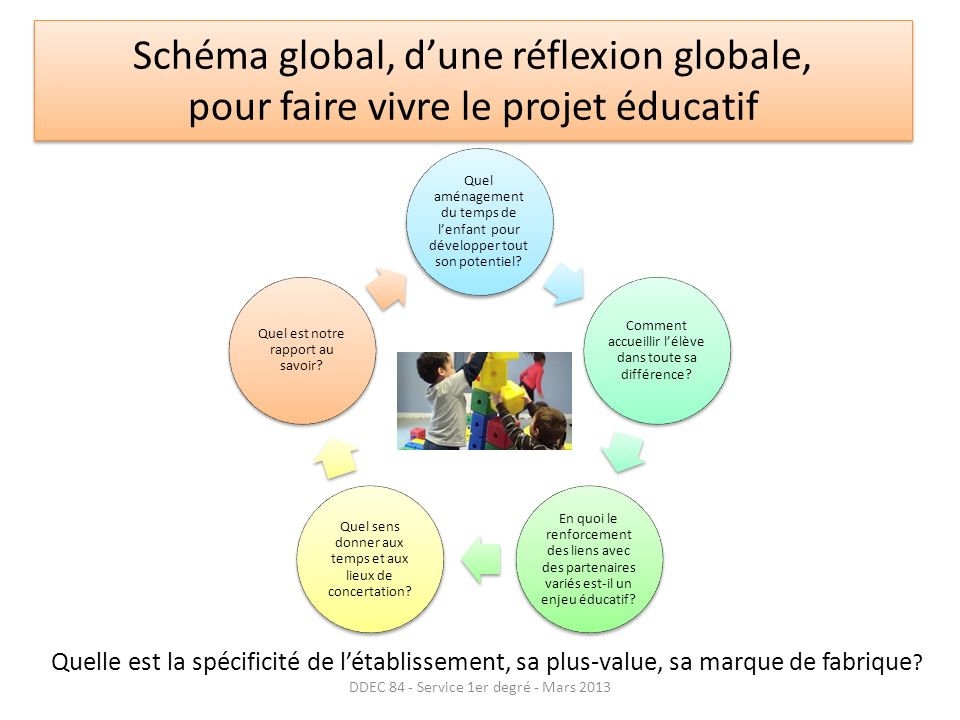 Schéma global, dune réflexion globale, pour faire vivre le projet éducatif Quel aménagement du temps de lenfant pour développer tout son potentiel.