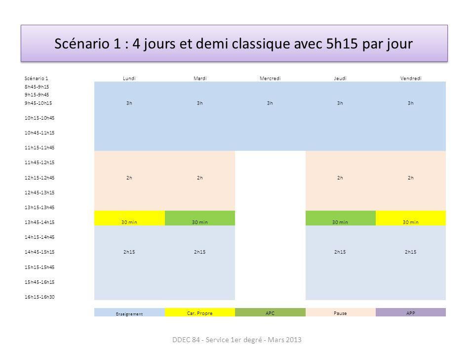 Scénario 1 : 4 jours et demi classique avec 5h15 par jour DDEC 84 - Service 1er degré - Mars 2013 Scénario 1LundiMardiMercrediJeudiVendredi 8h45-9h15 9h15-9h45 9h45-10h153h 10h15-10h45 10h45-11h15 11h15-11h45 11h45-12h15 12h15-12h452h 12h45-13h15 13h15-13h45 13h45-14h1530 min 14h15-14h45 14h45-15h152h15 15h15-15h45 15h45-16h15 16h15-16h30 Enseignement Car.