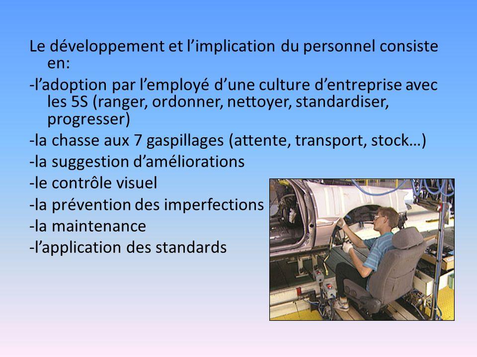 Le développement et limplication du personnel consiste en: -ladoption par lemployé dune culture dentreprise avec les 5S (ranger, ordonner, nettoyer, s