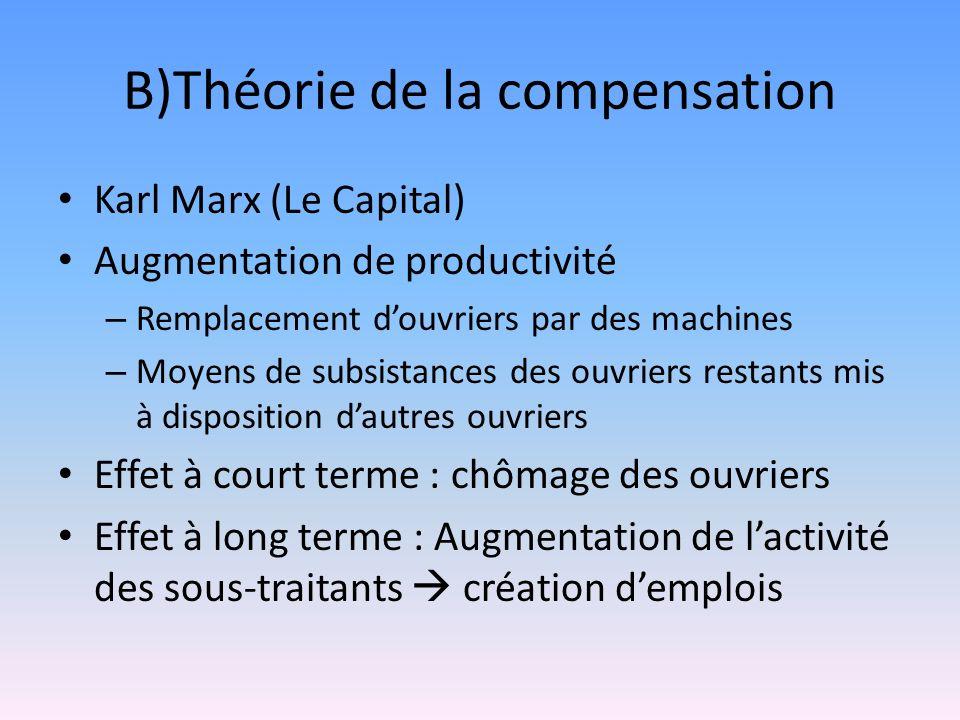 B)Théorie de la compensation Karl Marx (Le Capital) Augmentation de productivité – Remplacement douvriers par des machines – Moyens de subsistances de