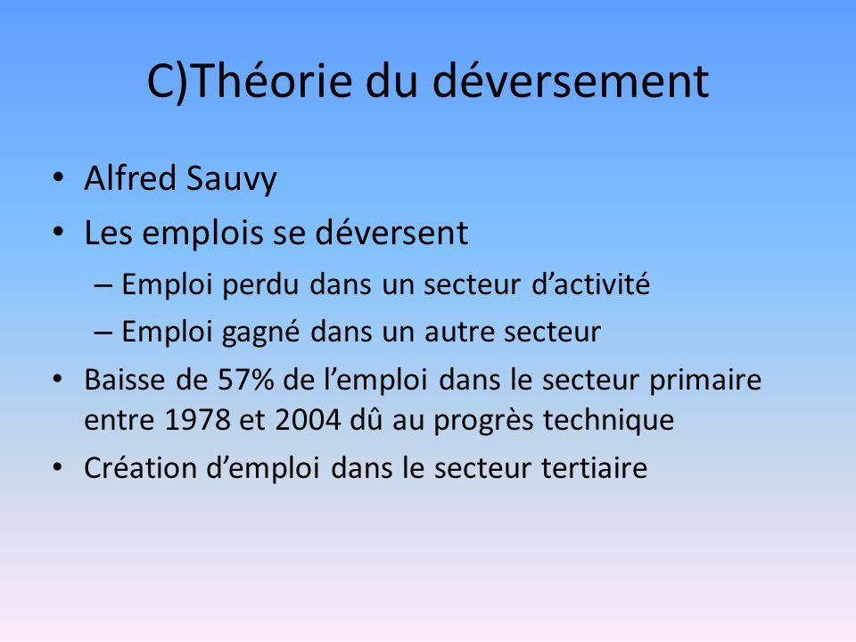 C)Théorie du déversement Alfred Sauvy Les emplois se déversent – Emploi perdu dans un secteur dactivité – Emploi gagné dans un autre secteur Baisse de