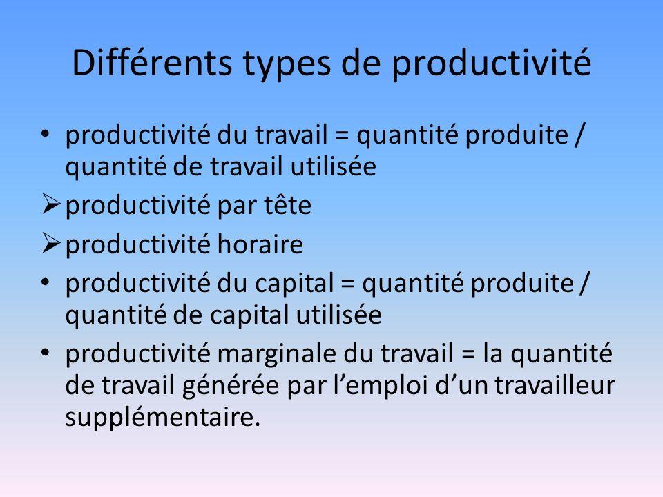 Différents types de productivité productivité du travail = quantité produite / quantité de travail utilisée productivité par tête productivité horaire