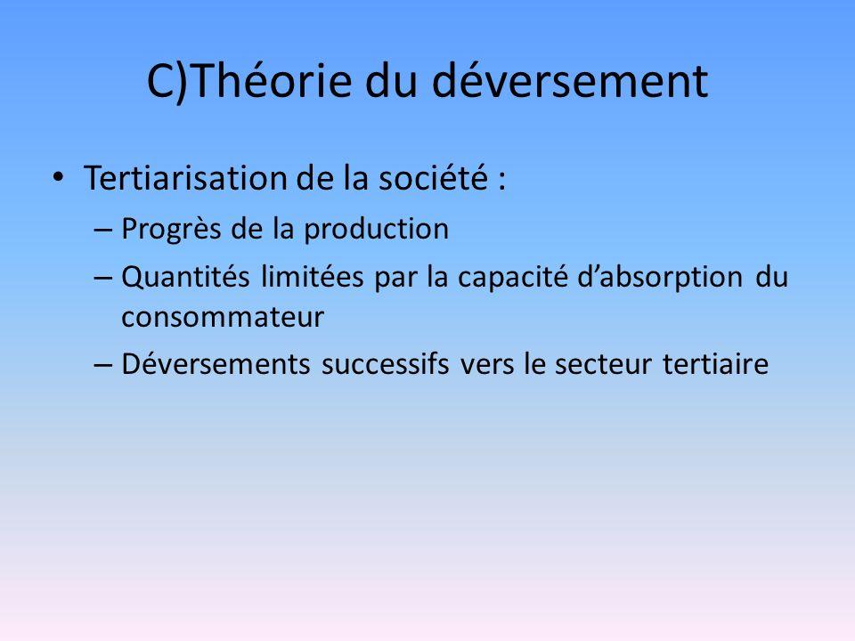 C)Théorie du déversement Tertiarisation de la société : – Progrès de la production – Quantités limitées par la capacité dabsorption du consommateur –