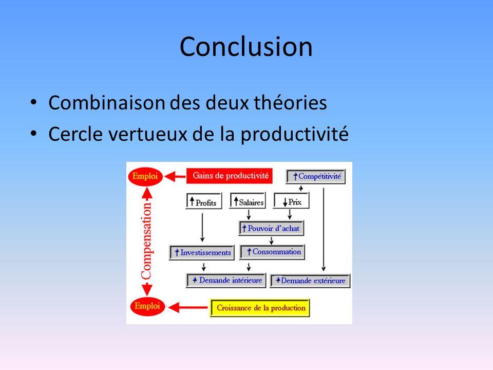 Conclusion Combinaison des deux théories Cercle vertueux de la productivité