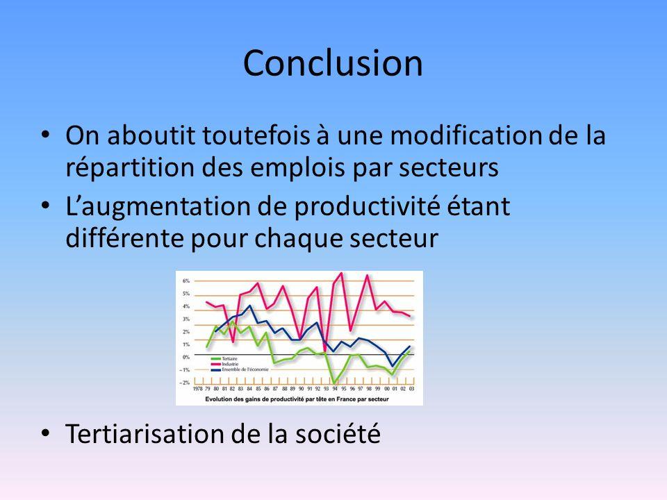 Conclusion On aboutit toutefois à une modification de la répartition des emplois par secteurs Laugmentation de productivité étant différente pour chaq