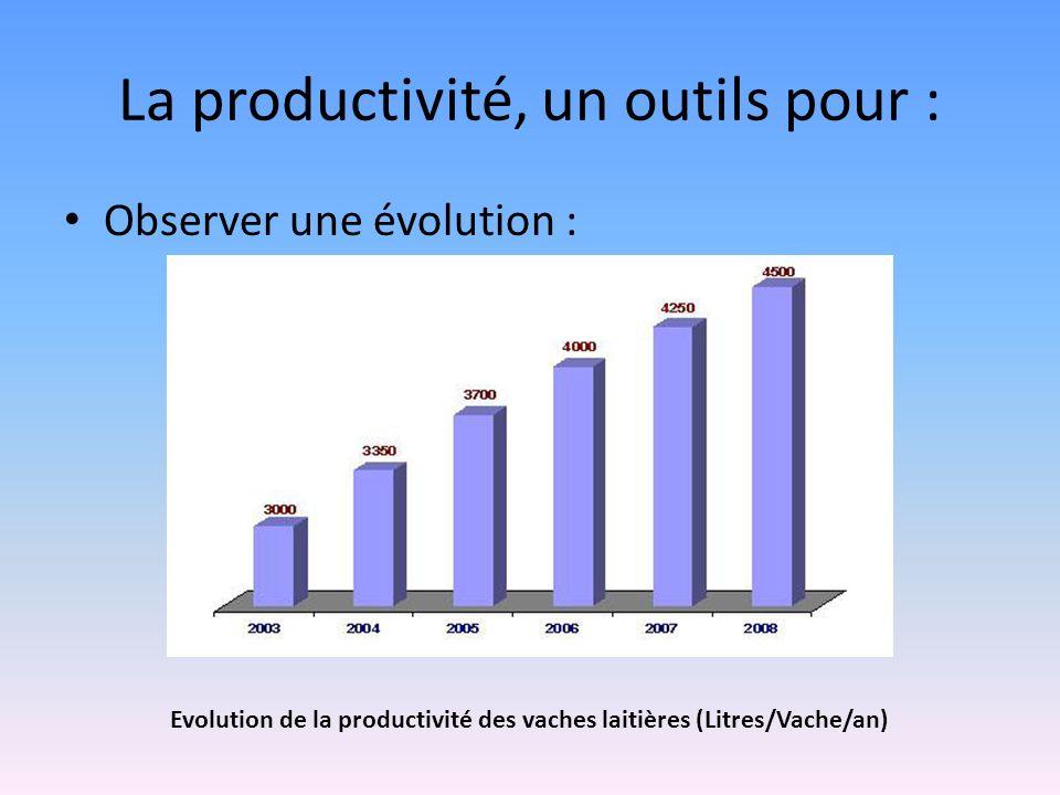 La productivité, un outils pour : Observer une évolution : Evolution de la productivité des vaches laitières (Litres/Vache/an)
