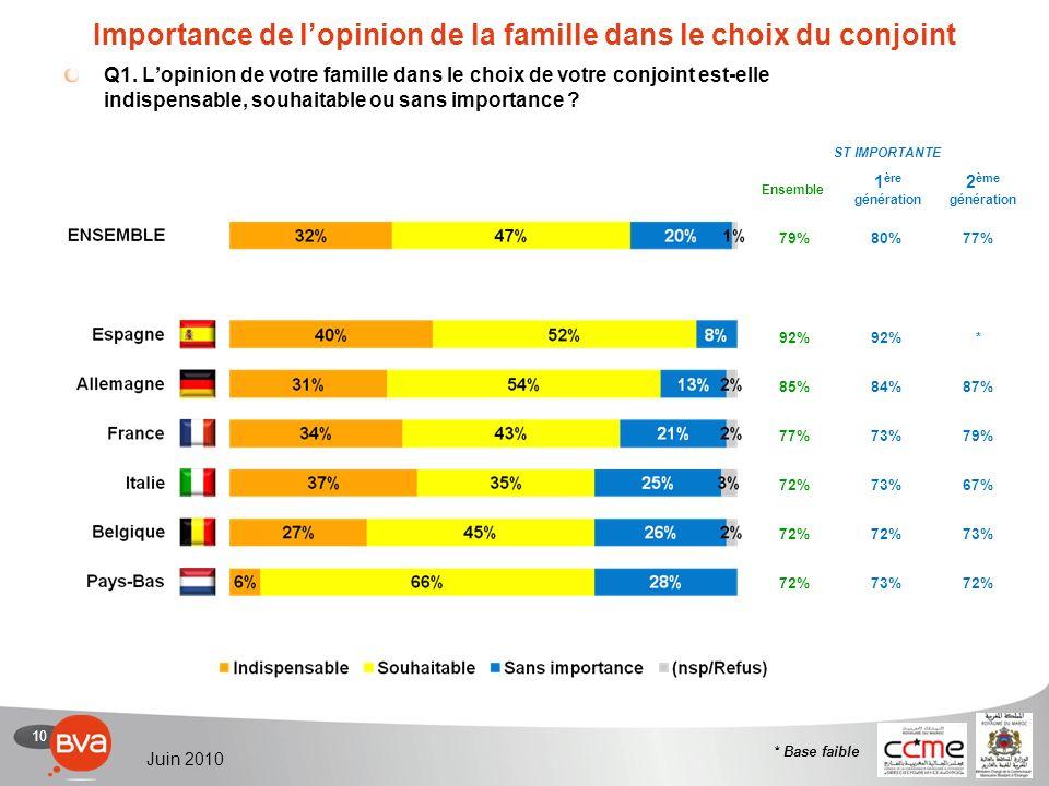 10 Juin 2010 79%80%77% 92% * 85%84%87% 77%73%79% 72%73%67% 72% 73% 72%73%72% Importance de lopinion de la famille dans le choix du conjoint Q1.