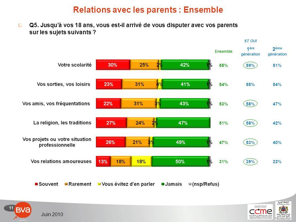 12 Juin 2010 Relations avec les parents : Détail Votre scolarité Vos sorties, vos loisirs Résultats en % Q5.
