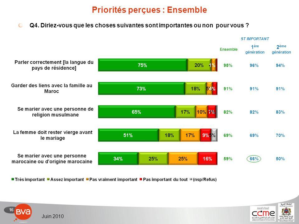 16 Juin 2010 Priorités perçues : Ensemble Q4.