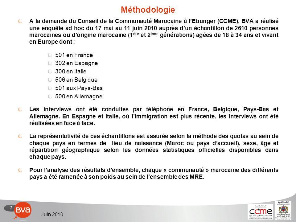 2 Juin 2010 Méthodologie A la demande du Conseil de la Communauté Marocaine à lEtranger (CCME), BVA a réalisé une enquête ad hoc du 17 mai au 11 juin 2010 auprès dun échantillon de 2610 personnes marocaines ou dorigine marocaine (1 ère et 2 ème générations) âgées de 18 à 34 ans et vivant en Europe dont : 501 en France 302 en Espagne 300 en Italie 506 en Belgique 501 aux Pays-Bas 500 en Allemagne Les interviews ont été conduites par téléphone en France, Belgique, Pays-Bas et Allemagne.