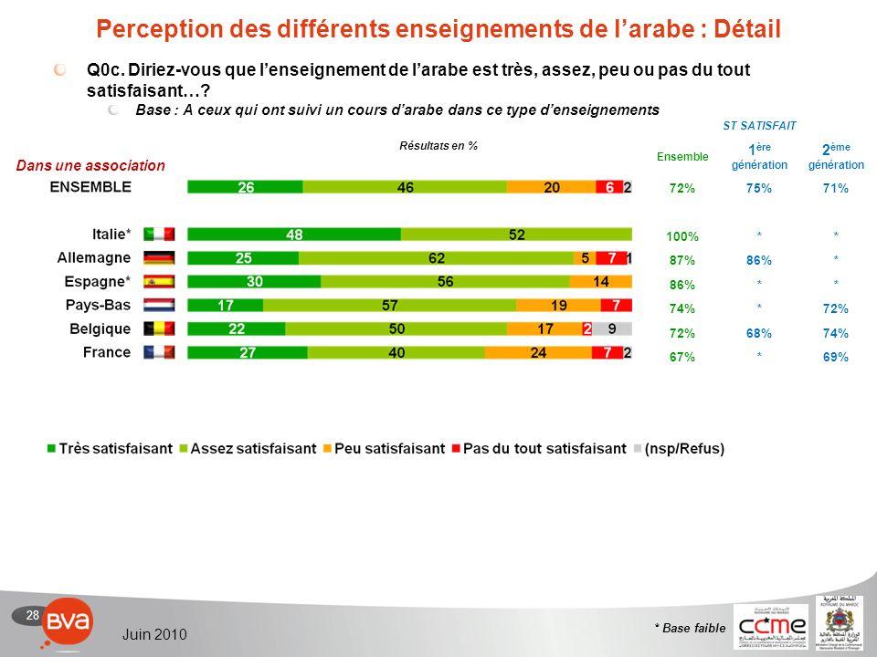 28 Juin 2010 Perception des différents enseignements de larabe : Détail Q0c.