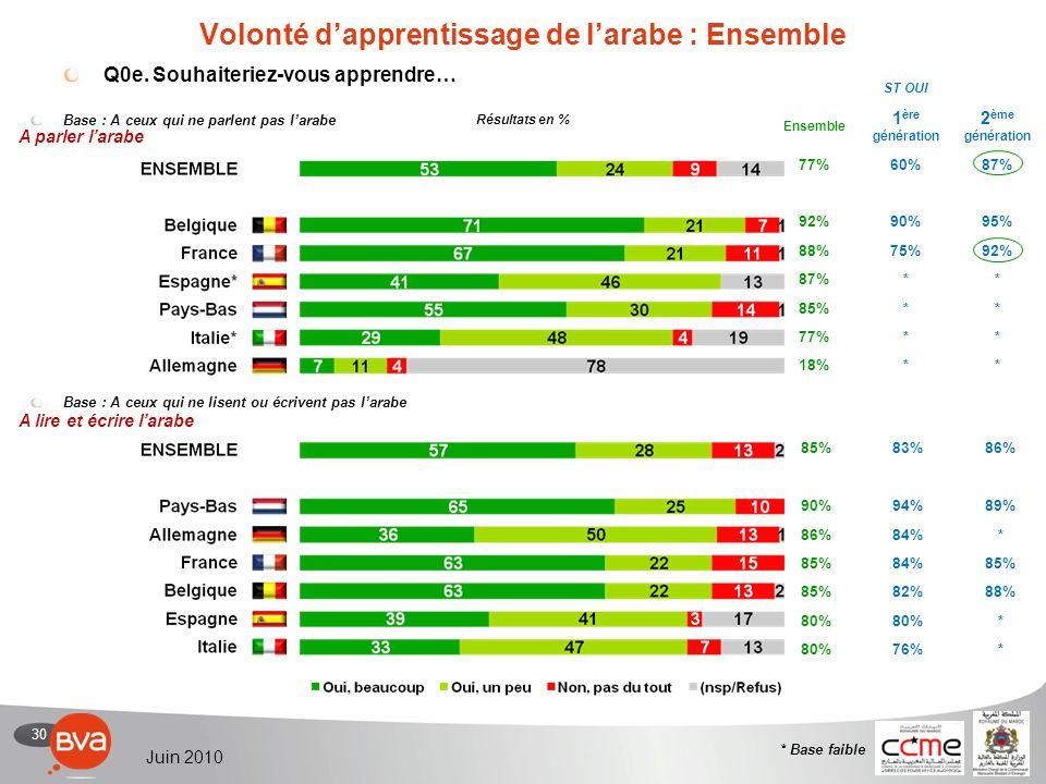 30 Juin 2010 85%83%86% 90%94%89% 86%84%* 85%84%85% 82%88% 80% * 76%* Volonté dapprentissage de larabe : Ensemble Q0e.