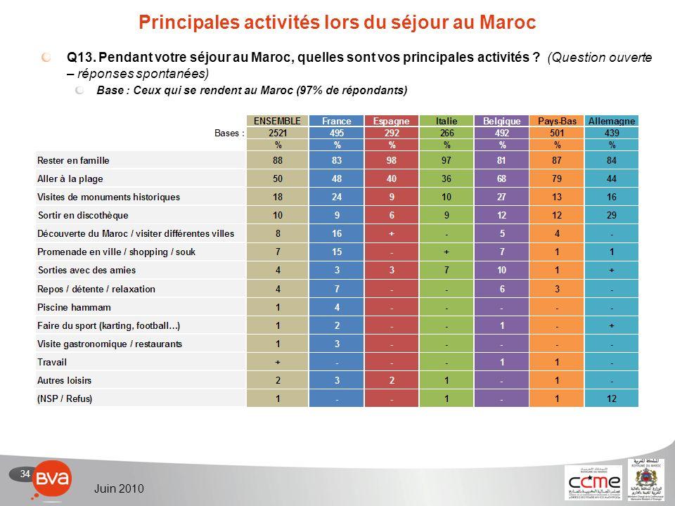 34 Juin 2010 Principales activités lors du séjour au Maroc Q13.