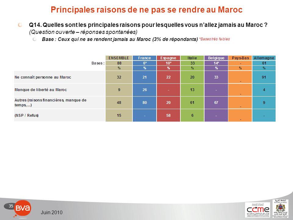 35 Juin 2010 Principales raisons de ne pas se rendre au Maroc Q14.
